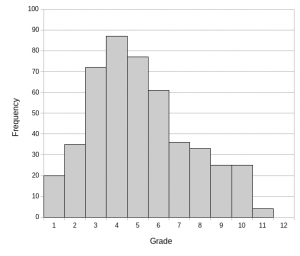 Frequency distribution of students' semi-structured interview scores