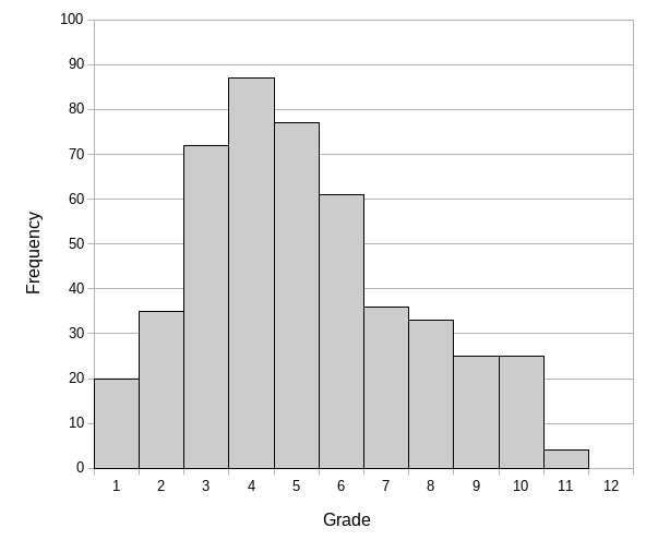 Figure 1: Frequency distribution of the students' scores (n=475) from the semi-structured interviews.